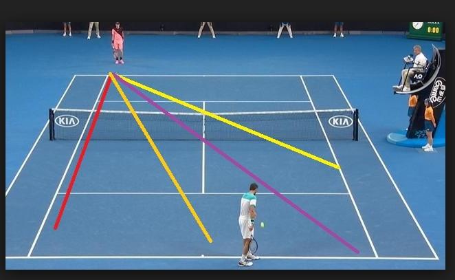 """Chiến thuật tennis """"trăn trận trăm thắng"""" mọi đối thủ"""